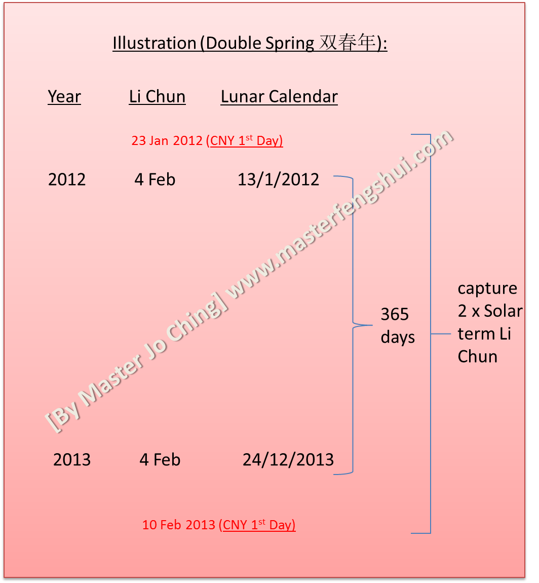 Illustration (Double Chun Year)