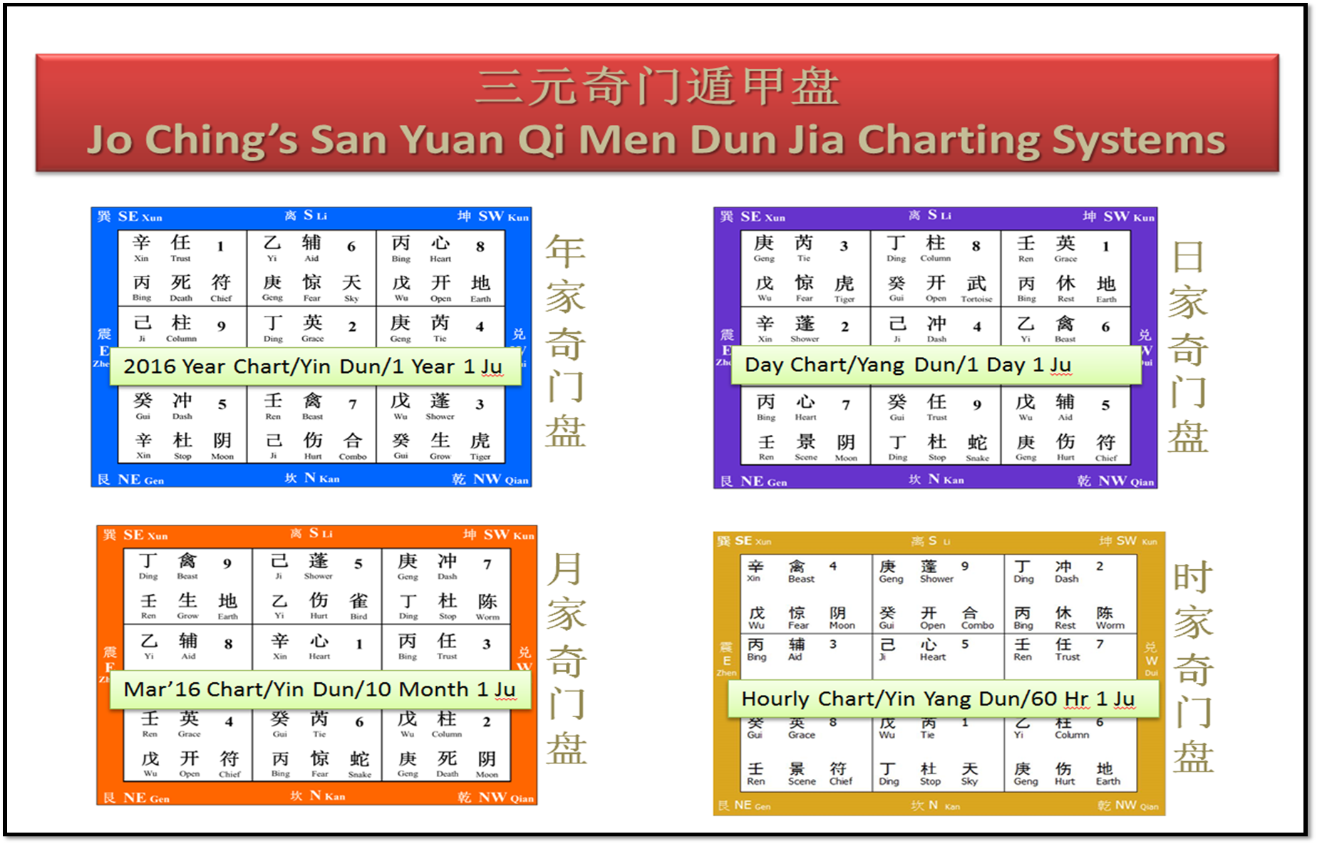 Qi Men Dun Jia Plot Chart