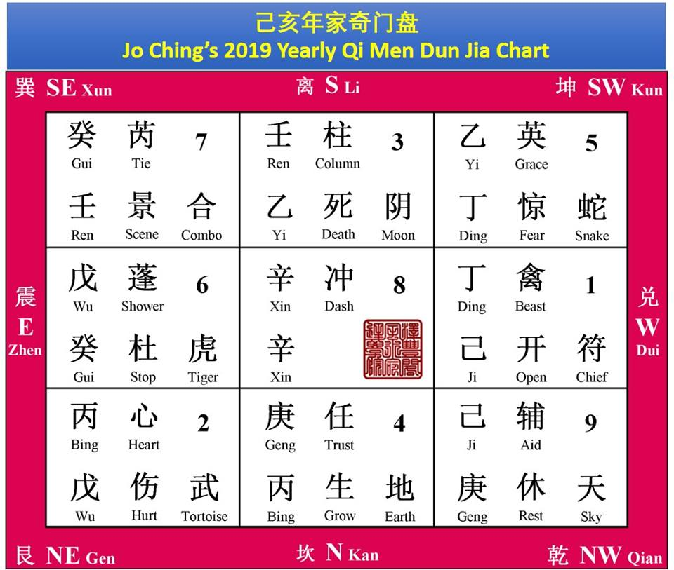 Your 2019 Qi Men I-Ching wants you to Break Some Rules
