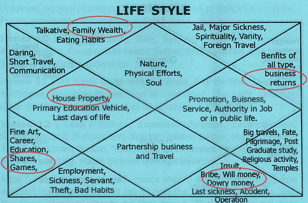 vedic llifestyle